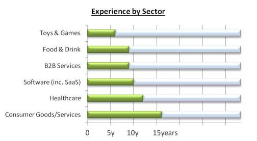 coyne_sector_experience_markets