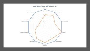 spider chart, radar chart, sales health check, sales audit