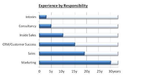 coyne_responsibility_experience-markets